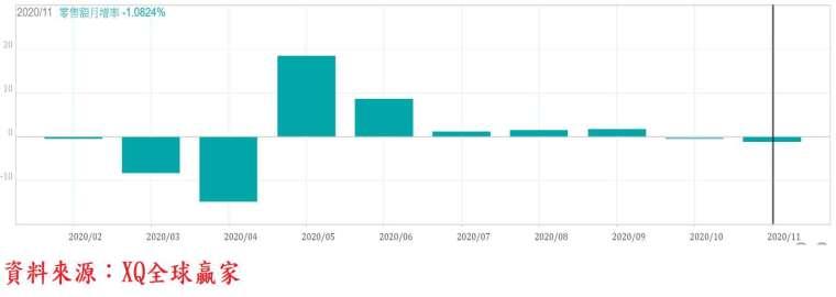 圖、美國零售額月增率變動圖:11 月減 1.1%,成長率創近 7 個月最低。