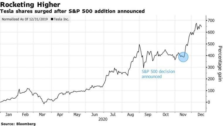 特斯拉今年迄今股價走勢圖 (圖: Bloomberg)