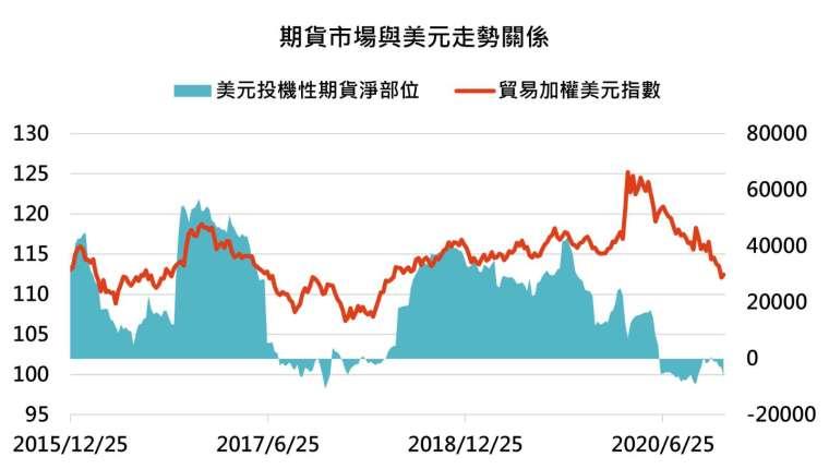 資料來源:Bloomberg,「鉅亨買基金」整理,資料截至 2020/12/11。指數採 ICE 美元指數。此資料僅為歷史數據模擬回測,不為未來投資獲利之保證,在不同指數走勢、比重與期間下,可能得到不同數據結果。