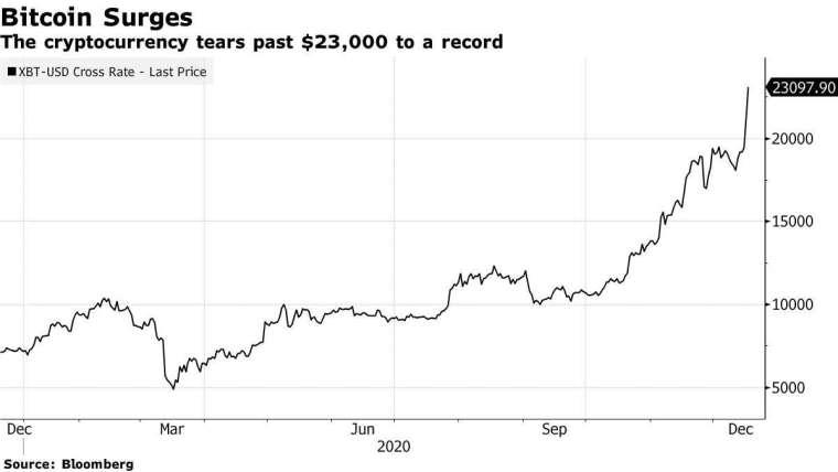 比特幣輕鬆越過 23000 美元 (圖表取自彭博)