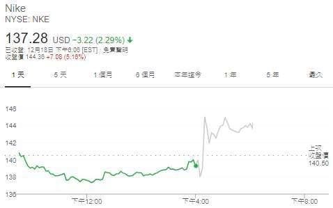 Nike 股價日線圖 (圖: Google)