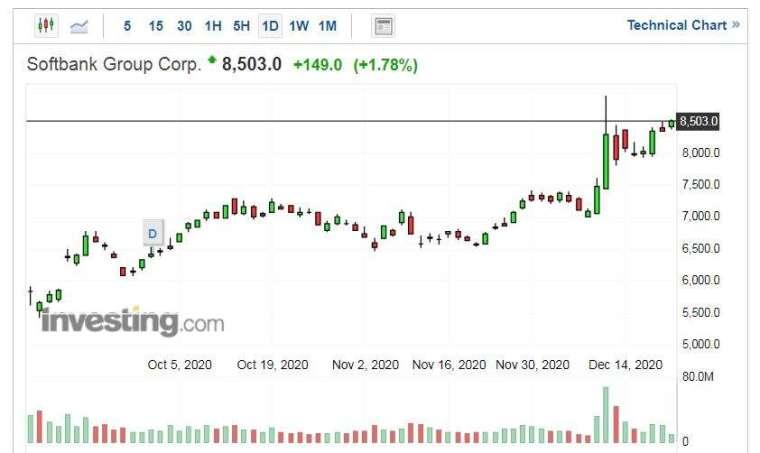 軟銀集團股價走勢日線圖 (圖片:Investing.com)