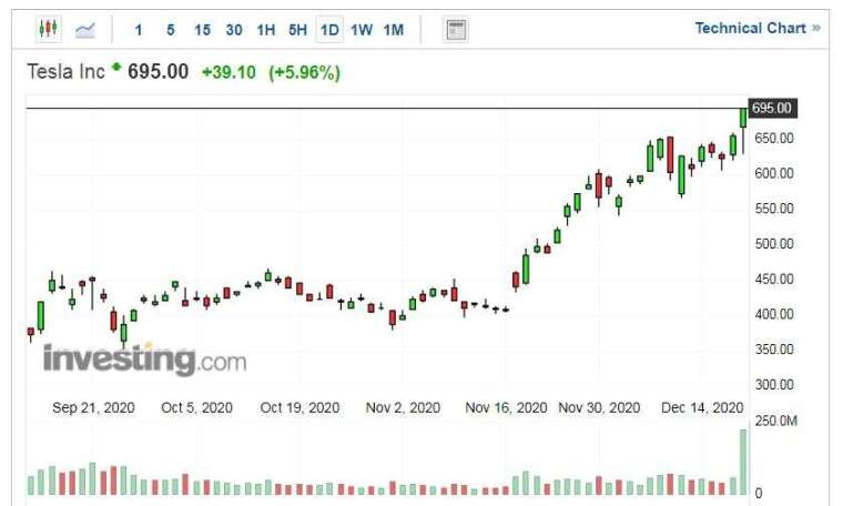 特斯拉股價走勢日線圖 (圖片:Investing.com)