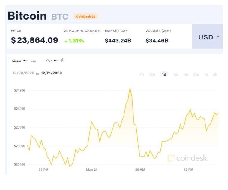 12 bitcoin