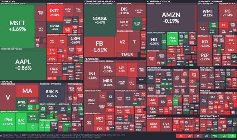 標普500指數各類股表現。來源:FINVIZ
