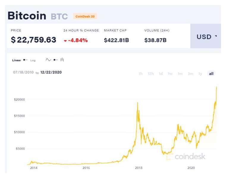 比特幣歷史走勢 (圖表取自 coindesk)