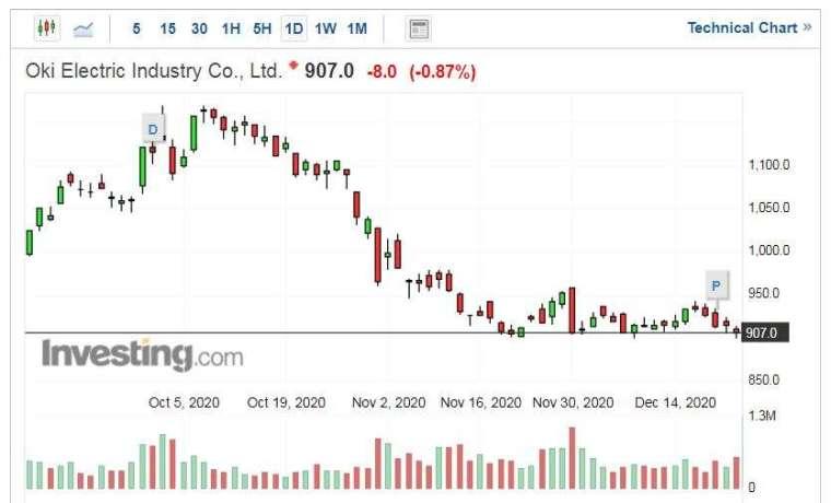 OKI 股價走勢日線圖 (圖片:Investing.com)