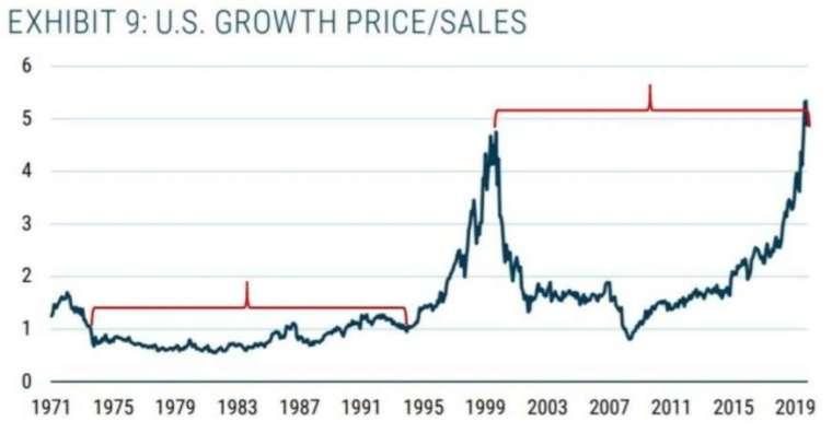成長股歷年市值營收比 (PSR) (圖片:翻攝 marketwatch )