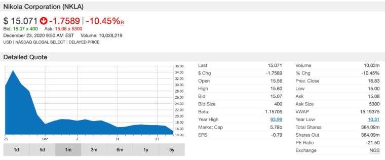 Nikola 盤中股價一度挫逾 10% (圖:鉅亨網)