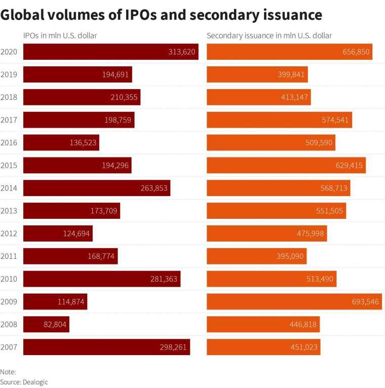 全球 IPO 與二次上市籌資規模 (圖: Dealogic)