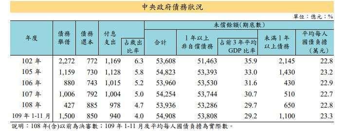 (資料來源:財政部)