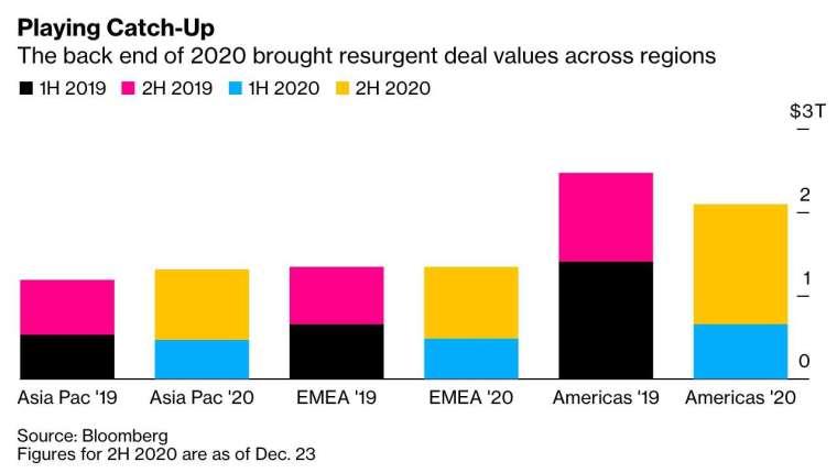 上圖為 2019 年至 2020 年,亞太地區、歐洲中東與非洲地區,以及美洲地區的併購交易額分配 (圖:Bloomberg)