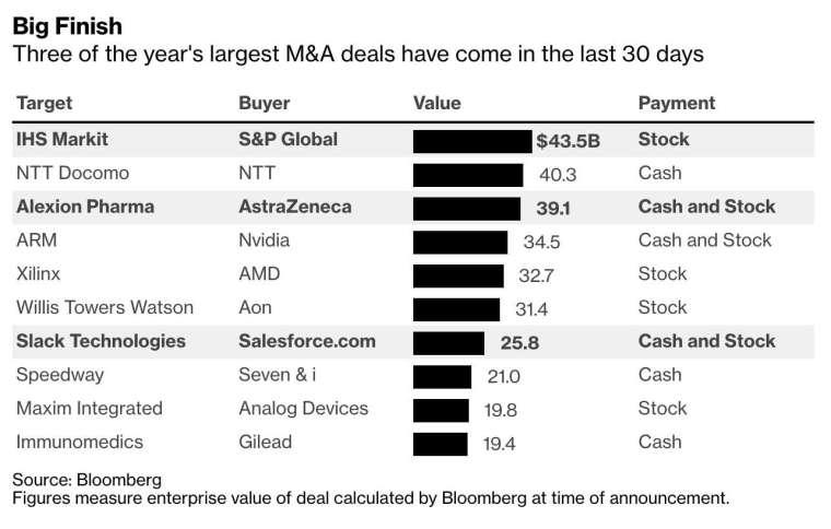 今年全球前三大併購案,全數發生在過去 30 天內 (圖:Bloomberg)