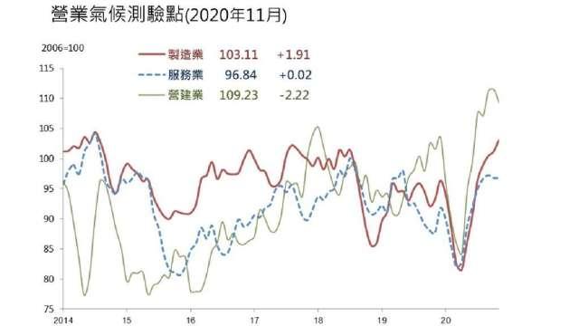 11月製造業營業氣候測驗點創2014年8月以來新高。(圖:台經院提供)