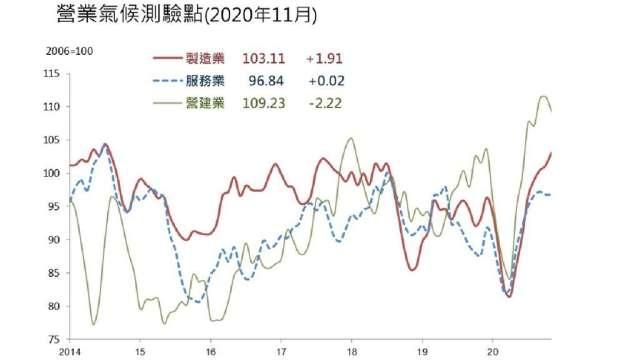 11月營建業營業氣候測驗點,結束連2月上揚。(圖:台經院提供)
