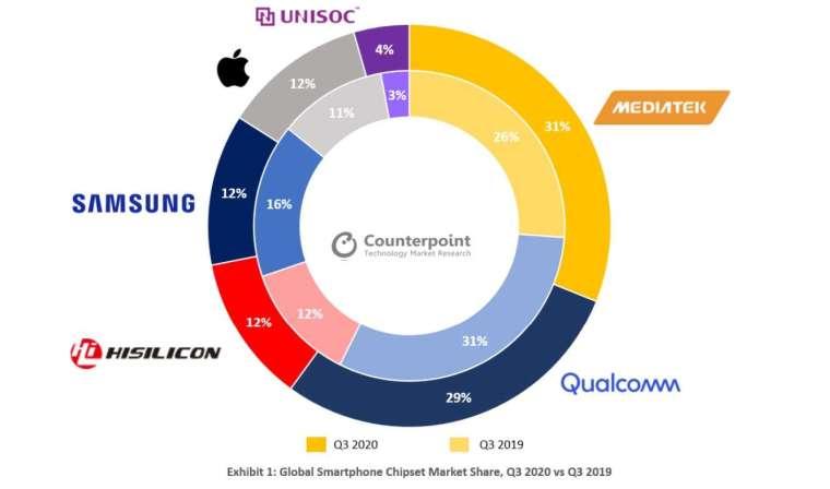 第三季全球手機晶片市占。(擷取自Counterpoint官網)