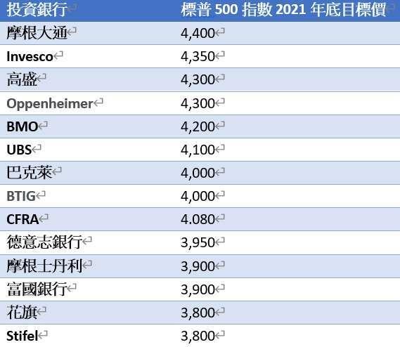 投行標普年底目標價落在 3800 點至 4400 點區間,高於目前的 3,703 點。(資料:FactSet / 圖片:鉅亨製表)