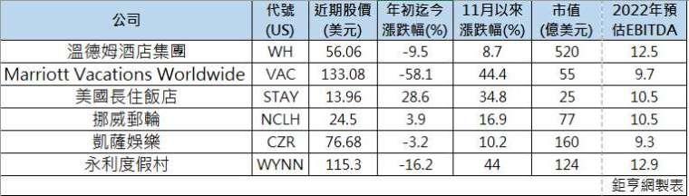 華爾街點出6檔潛力股股價變化與預估 EBITDA(圖: 鉅亨網製表)