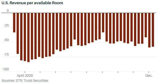 美國每間可供租出客房產生的平均實際營業收入 (圖: Barron's)