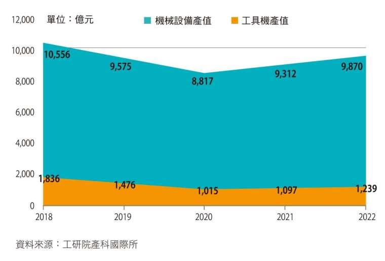 受疫情影響,2020 年臺灣機械設備產值預估為新臺幣 8,817 億元,比 2019 年減少 7.9%。(資料來源/工研院產科國際所)
