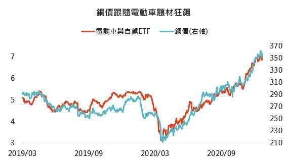 資料來源: Wikipedia、Bloomberg,「鉅亨買基金」整理,2020/12/24。