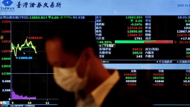 變異病毒隱憂起 出口強台股逆勢上漲。(圖:AFP)