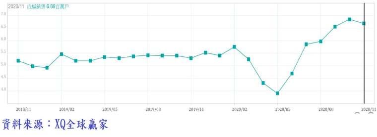 圖、美國成屋年率銷售年率戶數