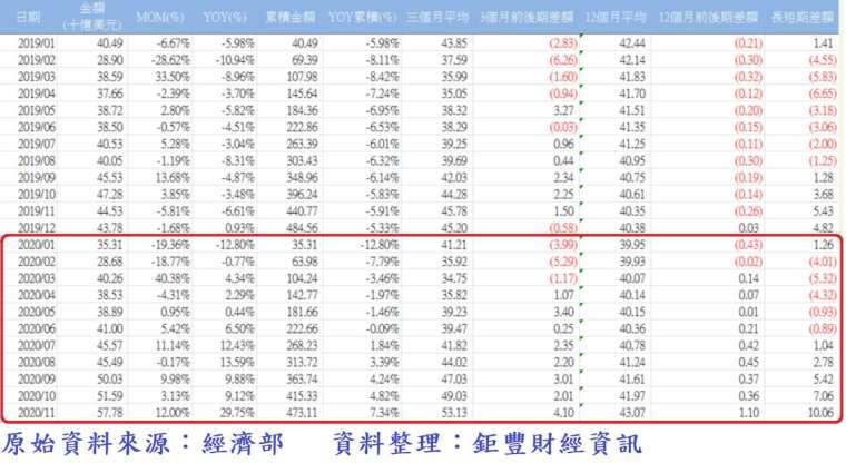表、台灣各月外銷接單統計表 (資料期間:2019 年 1 月至 2020 年 11 月)