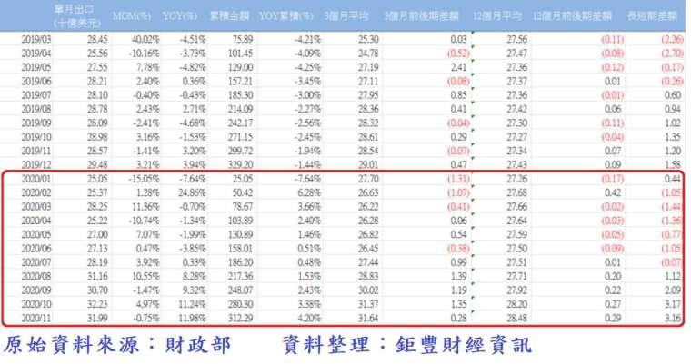 表、台灣各月出口統計數 (2019 年 3 月至 2020 年 11 月)