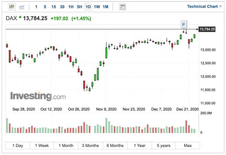 德國 DAX 指數日線圖 (圖:Investing.com)