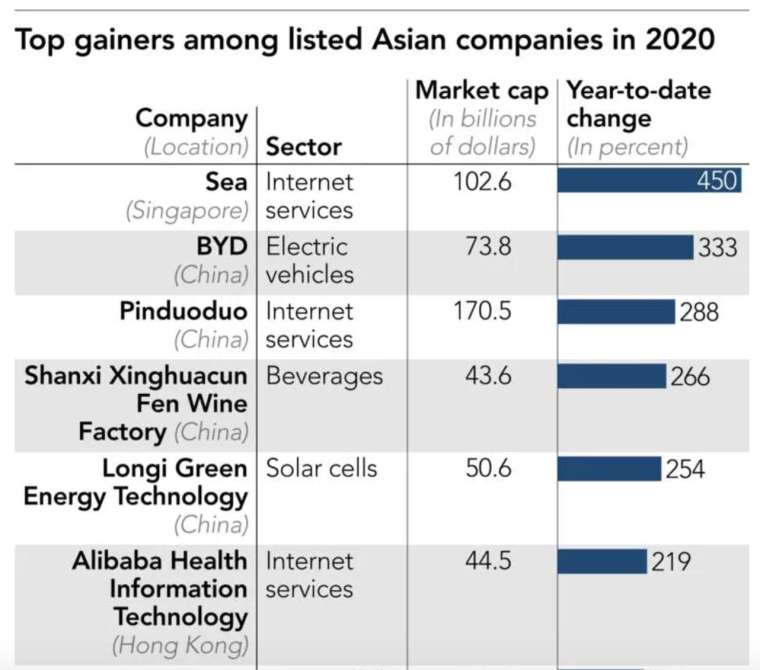 2020 年亞洲上市企業市值增幅排名前五名 (圖:日經亞洲評論)