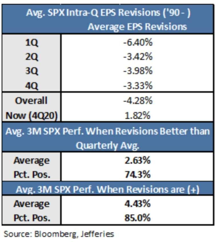 1990 年以來分析師每一季對企業獲利修正幅度,以及上修後對股市的影響 (圖: Jefferies)