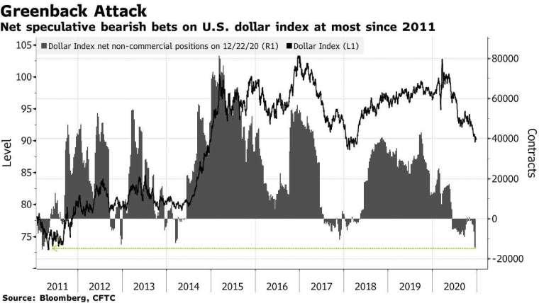 美元空頭至近十年高 (圖表取自彭博)