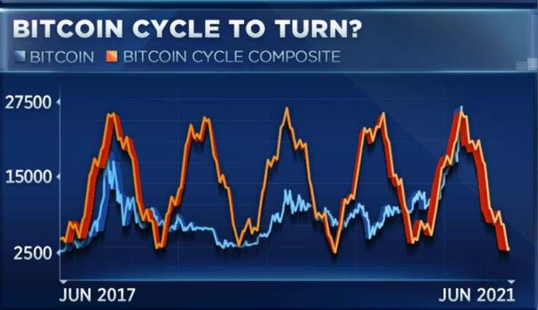 比特幣近 3 年表現周期 (圖表取自 CNBC)