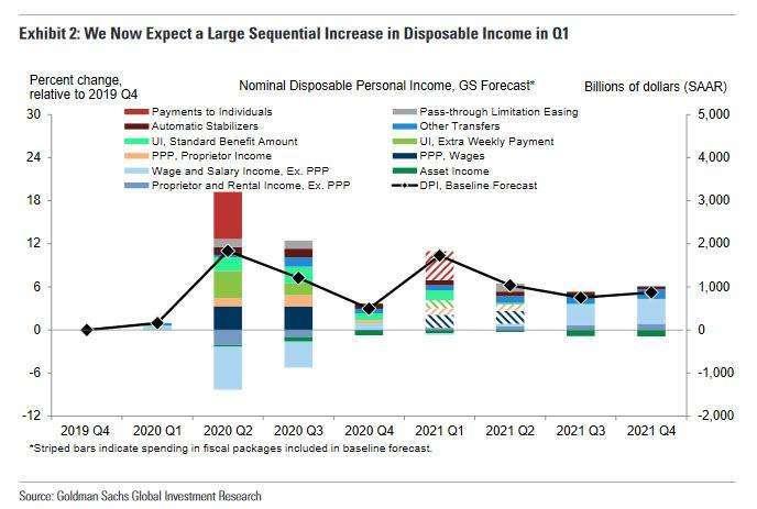 高盛看好明年經濟成長 (圖表取自 Zero Hedge)