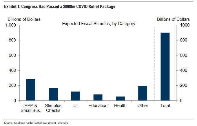 近 9000 億美元紓困分配 (圖表取自 Zero Hedge)