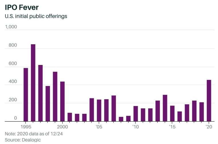 今年 IPO 狂潮席捲美國市場,企業掛牌數寫下 1999 年以來最高 (圖:Barron's)