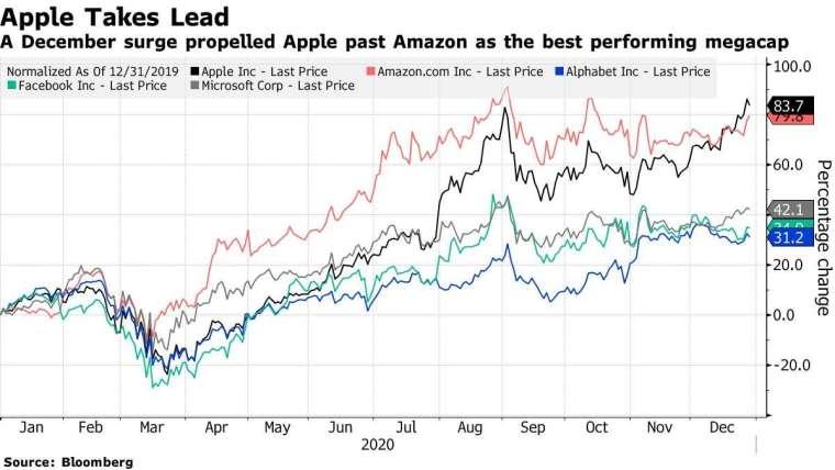 尖牙股今年來漲幅,蘋果 (黑)、亞馬遜 (紅)、Alphabet(藍)、臉書 (綠)、微軟 (灰)。來源: Bloomberg