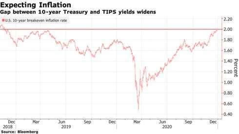 美國 10 年期美債平衡通膨率走勢圖 (圖: Bloomberg)