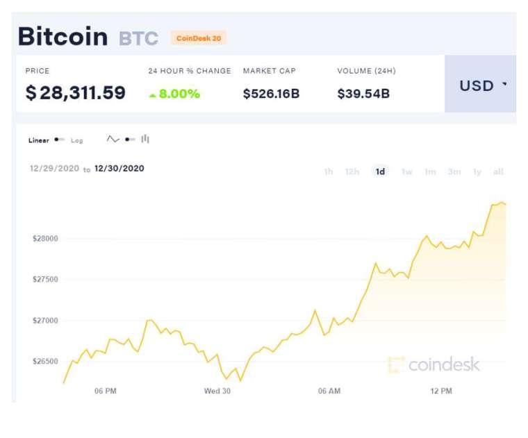 比特幣再創新高 (圖表取自 coindesk)