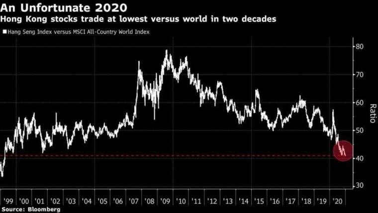 港股艱難的 2020 年,表現相對全球為 20 年來最差 (圖表取自彭博)