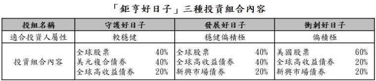資料來源:鉅亨買基金; 資料日期:2020/12/29