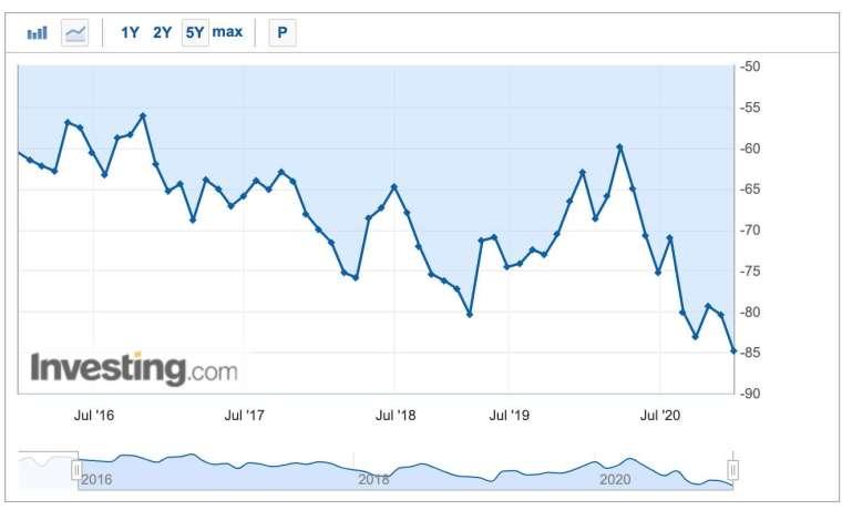 美國貿易帳 (圖:Investing.com)