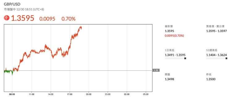 英鎊兌美元匯率走勢 (圖:鉅亨網)