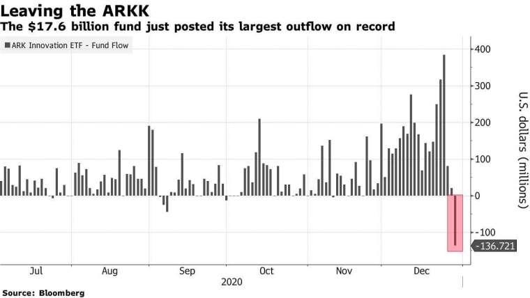 ARK Innovation ETF 每周資金流動。來源: Bloomberg