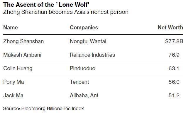 亞洲前五大富豪 (圖: Bloomberg)