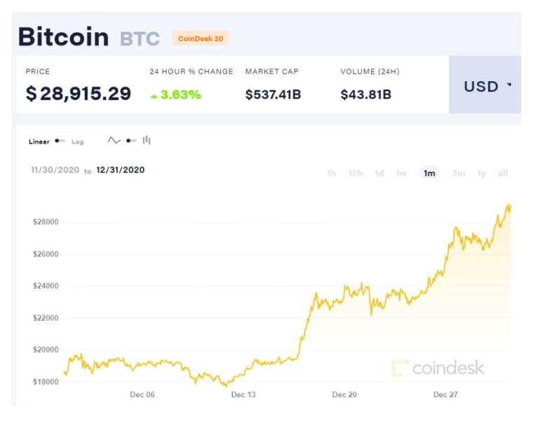 比特幣近 1 個月走勢 (圖表取自 coindesk)