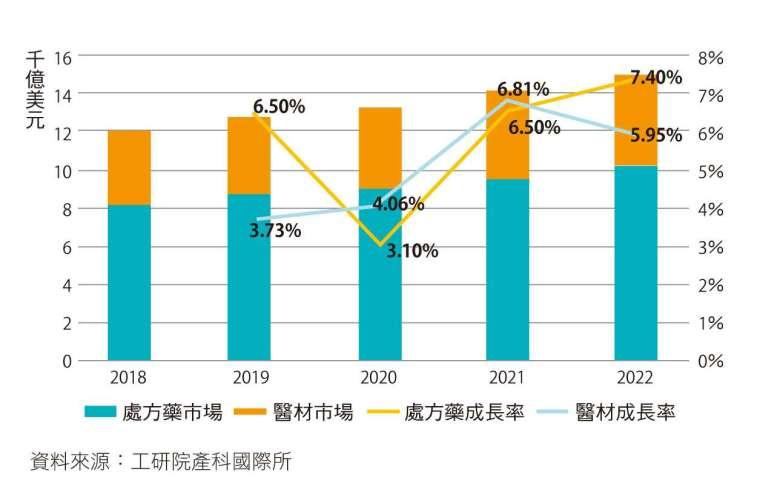 工研院估計,2020 年處方藥市場規模 8,991 億美元,僅成長 3.1%。一旦疫苗開發完成,仍有機會回升。(資料來源/工研院產科國際所)