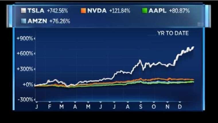 美國突出個股今年來股價變動幅度,特斯拉 (灰)、輝達 (橘)、蘋果 (綠)、亞馬遜 (藍)。來源: CNBC
