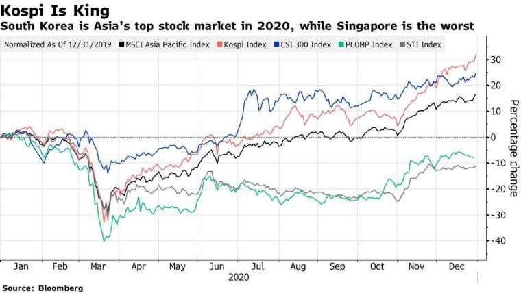 亞股表現,MSCI 亞太指數 (黑)、南韓 Kospi(紅)、中國滬深 300(藍)、菲律賓綜合指數 (綠)、新加坡海峽時報指數 (灰)。來源: Bloomberg